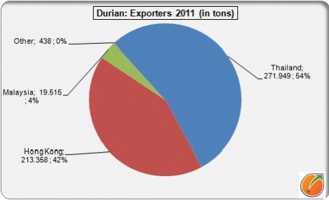 Durian: Exportering countries 2011