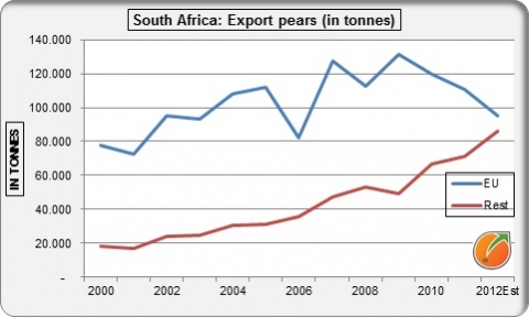 Export pears South Africa