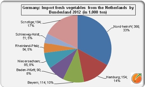 Import from the Netherlands by Bundesland