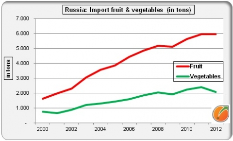 Russia import fresh fruit and vegetables