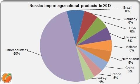 Russia import