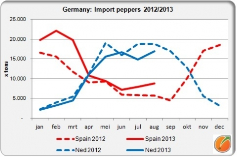 German import bell peppers