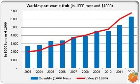 Factsheet exoticfruit