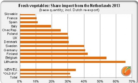 Share Netherlands import fresh vegetables EU countries
