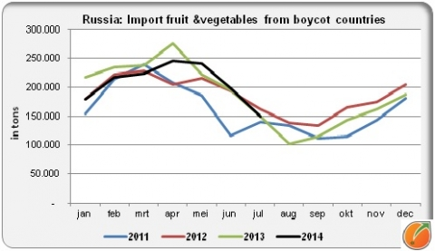 Russian import fresh fruit and vegetables