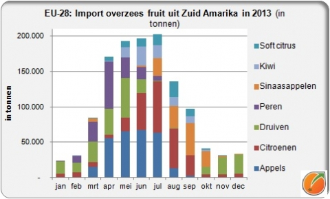 EU import fruit from South America