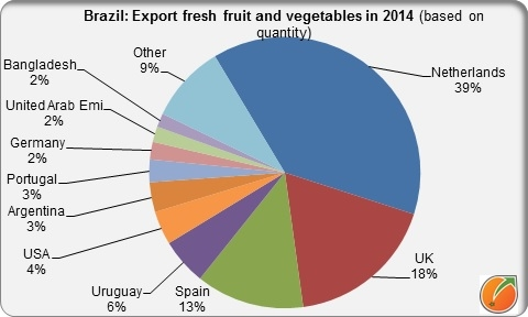 Main exportcountries Brazil fresh fruit and vegetables