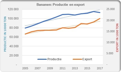 Bananas production and export