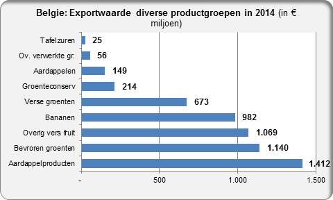 Belgium export value