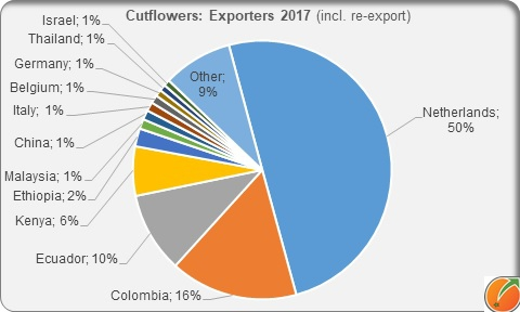 Cutflowers exporters