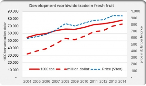 Development worldwide trade fresh fruit
