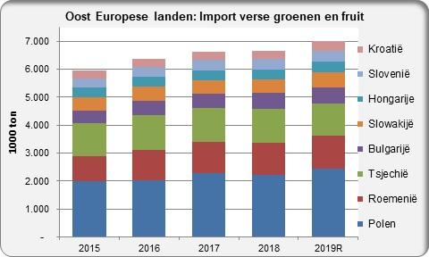Eastern Europe import fresh fruit and vegetables