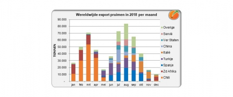 Export plums worldwide 2018