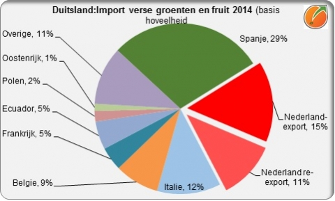Germany import fresh fruit and vegetables 2014