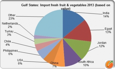 Gulfstates countries fresh fruit and vegetables