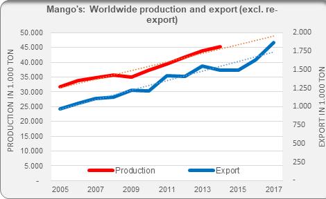 mangoes mango's production export