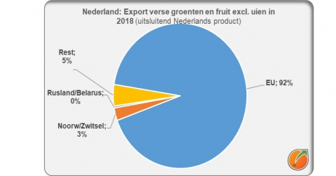 Netherlands export fresh fruit and vegetables in 2018 outsite the EU