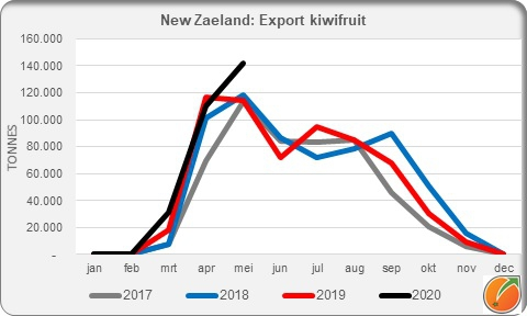Export kiwi New Zealand april 2020