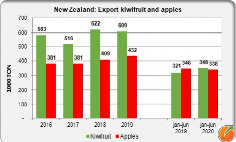 New Zealand export kiwifruit and apples