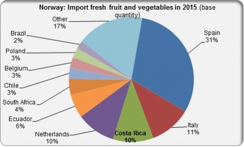 Norway import fresh fruit and vegetables in 2015 by country