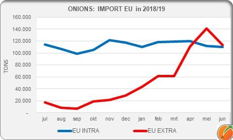 Onions import EU