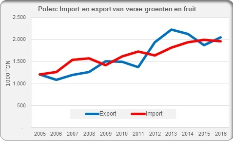 Poland import and export fresh fruit and vegetables
