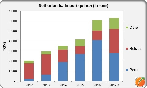 Quinoa import in the Netherlands