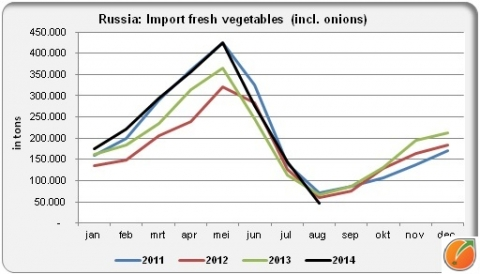 Russian import fresh vegetables 2011 2014