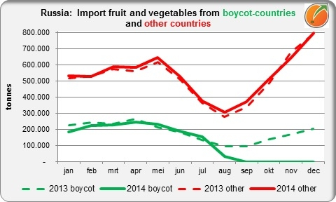 Russia import fresh fruit and vegetables 2013 and 2014 by month