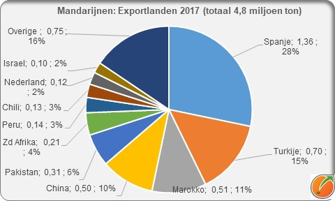 Soft citrus Mandarijnen export countries