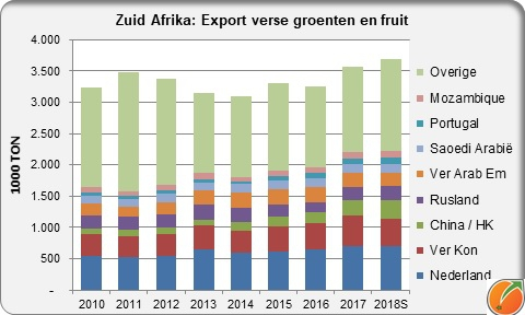 South Africa export fresh fruit and vegetables