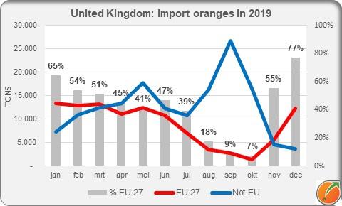 Uk import oranges