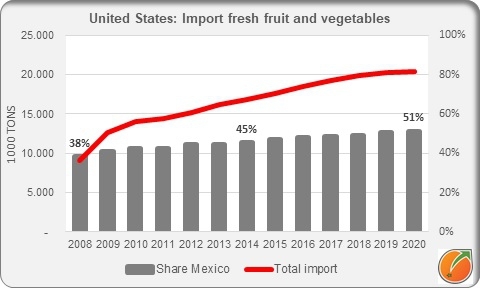 United Sates import fresh fruit and vegetables 2008 2020