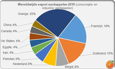 Worldwide export potatoes 2018