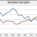Export apples New Sealand appels Nieuw Zeeland