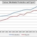Wereldwijd jaarlijks 350.000 ton meer uien verhandeld