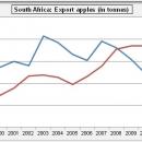 Zwaartepunt export niet meer op EU