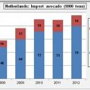 Import Nederland vooral voor re-export.