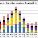 Mangoes exporting countries by month