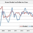 Exchangerate rubel and dollar compared with euro