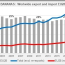 Bananas export worddwide and import EU28