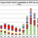 Factsheet Brazil export fresh fruit and vegetables 2015 by month