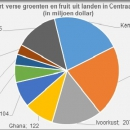 Export fresh fruit and vegetables from Central Afdrica