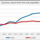 Germany import fresh fruit and vegetables