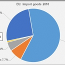 EU import total and from Mercosur