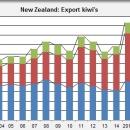 New Zealand export kiwi