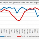 Spain export fresh fruit and vegetables may 2020