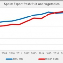 SPAIN export fresh fruit and vegetables in 2019