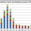 Strawberries export worldwide by month