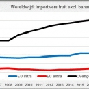 Worldwide trade fresh fruit